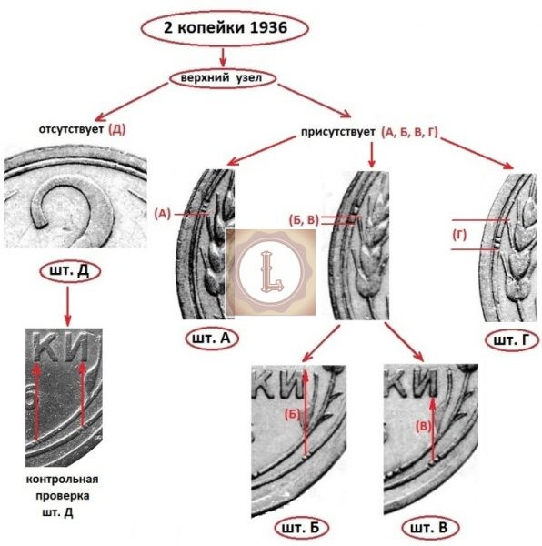 Методика определения разновидности реверса 2 копейки 1936 года