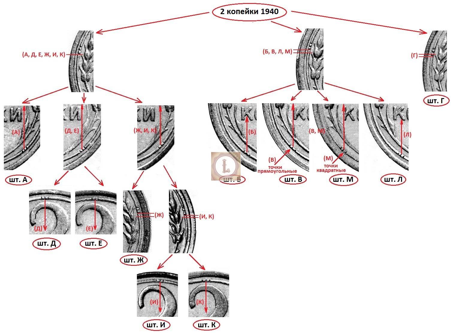 Алгоритм идентификации по методу А. И. Широкова