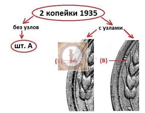 2 копейки 1935 года различия штемпелей